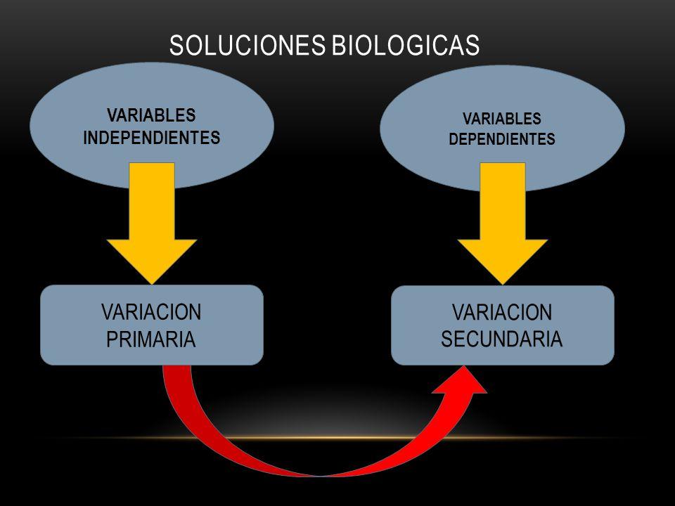 SOLUCIONES BIOLOGICAS VARIABLES INDEPENDIENTES VARIABLES DEPENDIENTES VARIACION PRIMARIA VARIACION SECUNDARIA