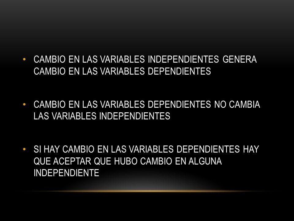 CAMBIO EN LAS VARIABLES INDEPENDIENTES GENERA CAMBIO EN LAS VARIABLES DEPENDIENTES CAMBIO EN LAS VARIABLES DEPENDIENTES NO CAMBIA LAS VARIABLES INDEPENDIENTES SI HAY CAMBIO EN LAS VARIABLES DEPENDIENTES HAY QUE ACEPTAR QUE HUBO CAMBIO EN ALGUNA INDEPENDIENTE
