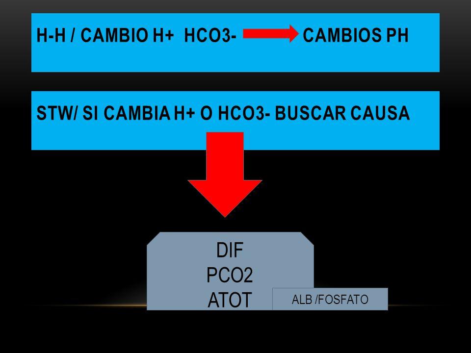 H-H / CAMBIO H+ HCO3- CAMBIOS PH STW/ SI CAMBIA H+ O HCO3- BUSCAR CAUSA DIF PCO2 ATOT ALB /FOSFATO