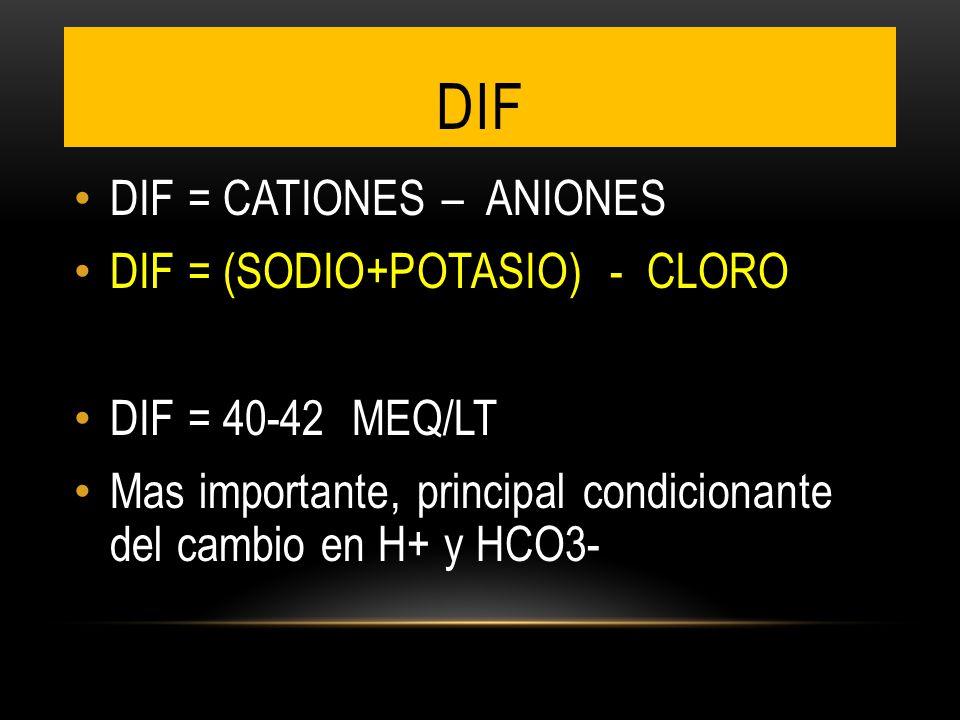 DIF = CATIONES – ANIONES DIF = (SODIO+POTASIO) - CLORO DIF = 40-42 MEQ/LT Mas importante, principal condicionante del cambio en H+ y HCO3- DIF