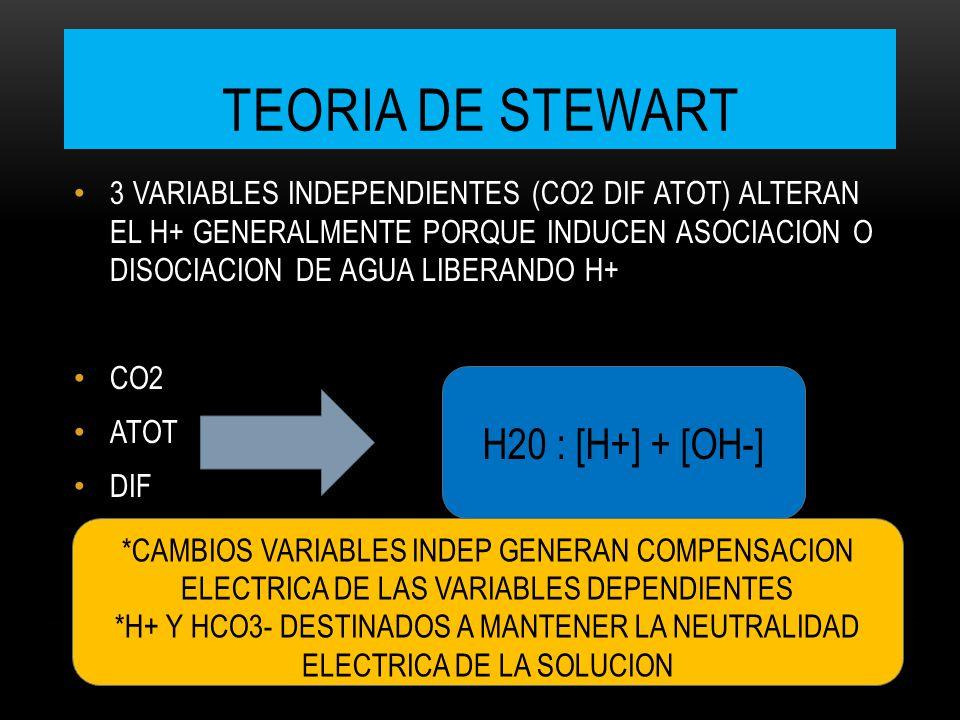 TEORIA DE STEWART 3 VARIABLES INDEPENDIENTES (CO2 DIF ATOT) ALTERAN EL H+ GENERALMENTE PORQUE INDUCEN ASOCIACION O DISOCIACION DE AGUA LIBERANDO H+ CO2 ATOT DIF H20 : [H+] + [OH-] *CAMBIOS VARIABLES INDEP GENERAN COMPENSACION ELECTRICA DE LAS VARIABLES DEPENDIENTES *H+ Y HCO3- DESTINADOS A MANTENER LA NEUTRALIDAD ELECTRICA DE LA SOLUCION