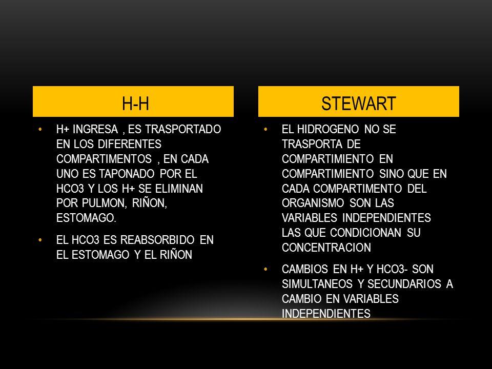 EL HIDROGENO NO SE TRASPORTA DE COMPARTIMIENTO EN COMPARTIMIENTO SINO QUE EN CADA COMPARTIMENTO DEL ORGANISMO SON LAS VARIABLES INDEPENDIENTES LAS QUE CONDICIONAN SU CONCENTRACION CAMBIOS EN H+ Y HCO3- SON SIMULTANEOS Y SECUNDARIOS A CAMBIO EN VARIABLES INDEPENDIENTES H+ INGRESA, ES TRASPORTADO EN LOS DIFERENTES COMPARTIMENTOS, EN CADA UNO ES TAPONADO POR EL HCO3 Y LOS H+ SE ELIMINAN POR PULMON, RIÑON, ESTOMAGO.