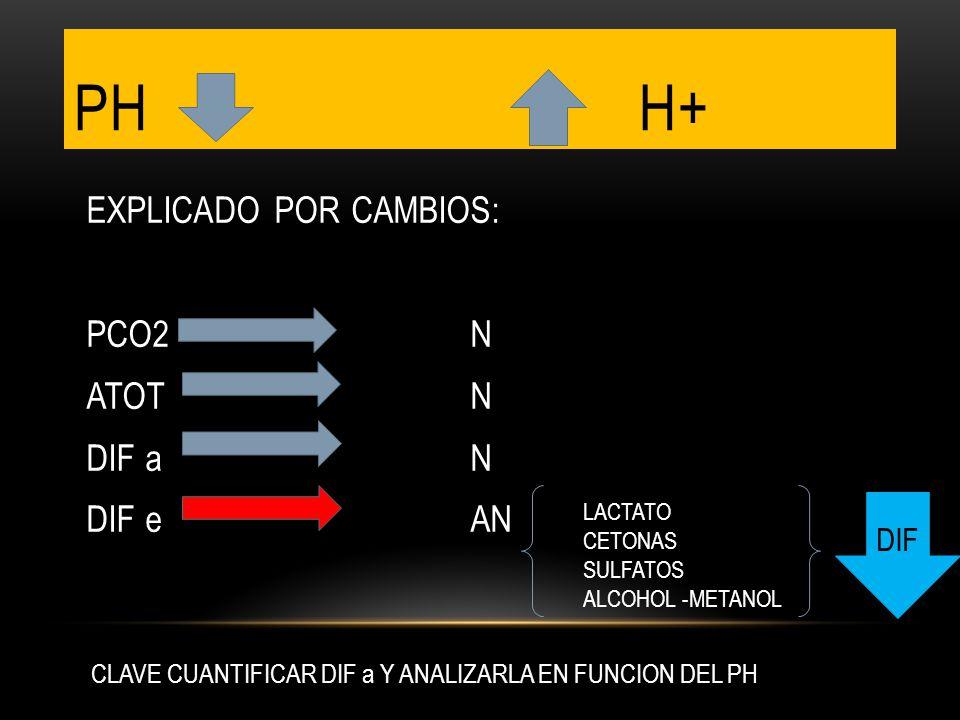 PH H+ EXPLICADO POR CAMBIOS: PCO2N ATOTN DIF aN DIF e AN LACTATO CETONAS SULFATOS ALCOHOL -METANOL CLAVE CUANTIFICAR DIF a Y ANALIZARLA EN FUNCION DEL PH DIF