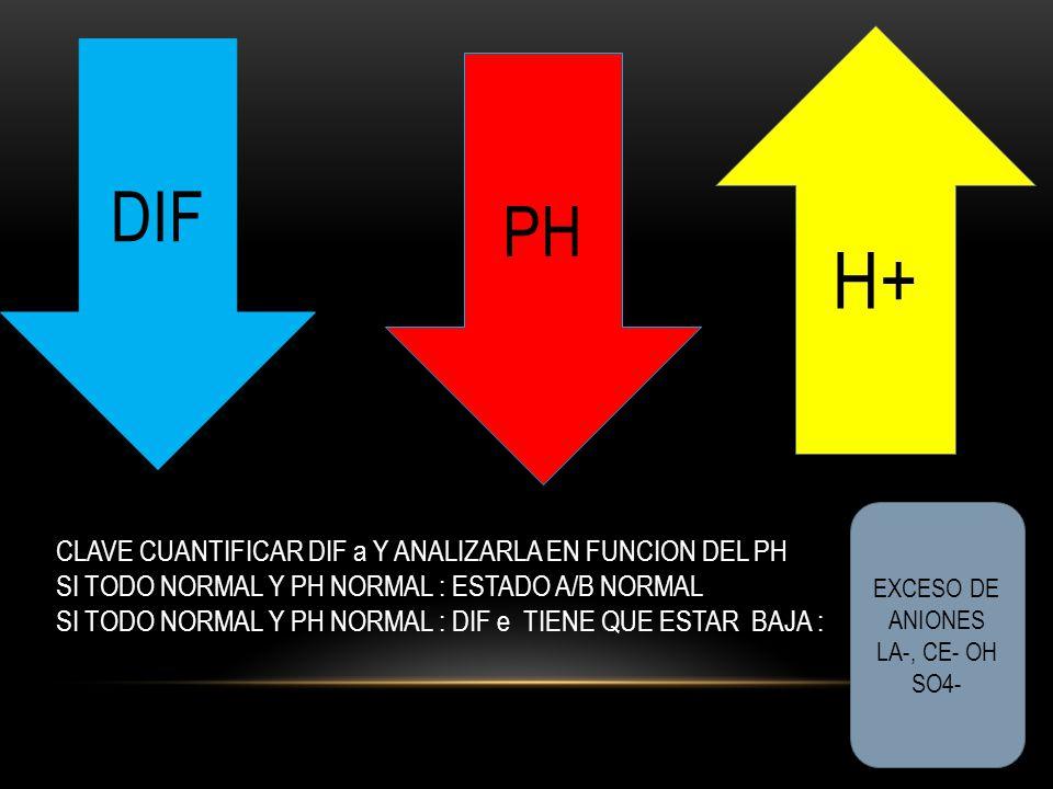 H+ CLAVE CUANTIFICAR DIF a Y ANALIZARLA EN FUNCION DEL PH SI TODO NORMAL Y PH NORMAL : ESTADO A/B NORMAL SI TODO NORMAL Y PH NORMAL : DIF e TIENE QUE ESTAR BAJA : EXCESO DE ANIONES LA-, CE- OH SO4- PH