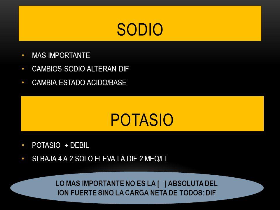 SODIO MAS IMPORTANTE CAMBIOS SODIO ALTERAN DIF CAMBIA ESTADO ACIDO/BASE POTASIO + DEBIL SI BAJA 4 A 2 SOLO ELEVA LA DIF 2 MEQ/LT POTASIO LO MAS IMPORTANTE NO ES LA [ ] ABSOLUTA DEL ION FUERTE SINO LA CARGA NETA DE TODOS: DIF