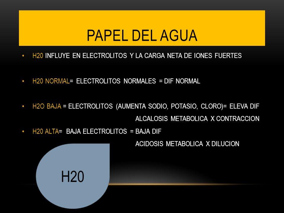 PAPEL DEL AGUA H20 INFLUYE EN ELECTROLITOS Y LA CARGA NETA DE IONES FUERTES H20 NORMAL= ELECTROLITOS NORMALES = DIF NORMAL H2O BAJA = ELECTROLITOS (AUMENTA SODIO, POTASIO, CLORO)= ELEVA DIF ALCALOSIS METABOLICA X CONTRACCION H20 ALTA= BAJA ELECTROLITOS = BAJA DIF ACIDOSIS METABOLICA X DILUCION H20
