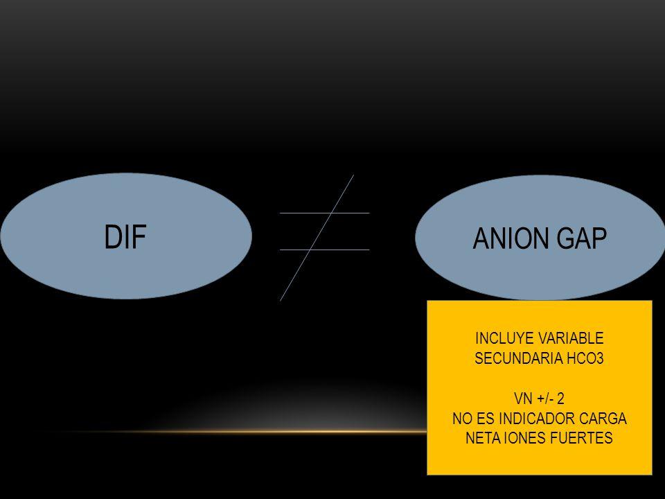 DIF ANION GAP INCLUYE VARIABLE SECUNDARIA HCO3 VN +/- 2 NO ES INDICADOR CARGA NETA IONES FUERTES