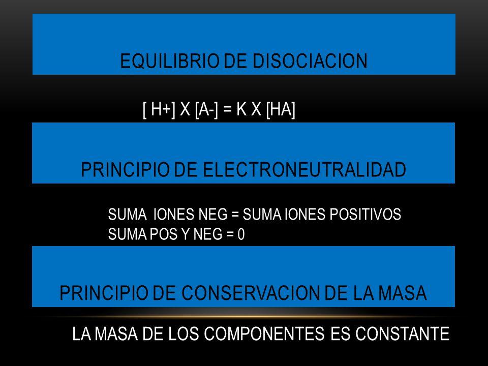 EQUILIBRIO DE DISOCIACION PRINCIPIO DE CONSERVACION DE LA MASA PRINCIPIO DE ELECTRONEUTRALIDAD [ H+] X [A-] = K X [HA] SUMA IONES NEG = SUMA IONES POSITIVOS SUMA POS Y NEG = 0 LA MASA DE LOS COMPONENTES ES CONSTANTE