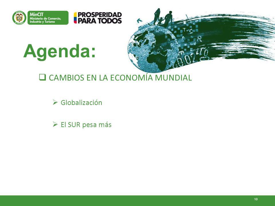 10 Agenda: CAMBIOS EN LA ECONOMÍA MUNDIAL Globalización El SUR pesa más