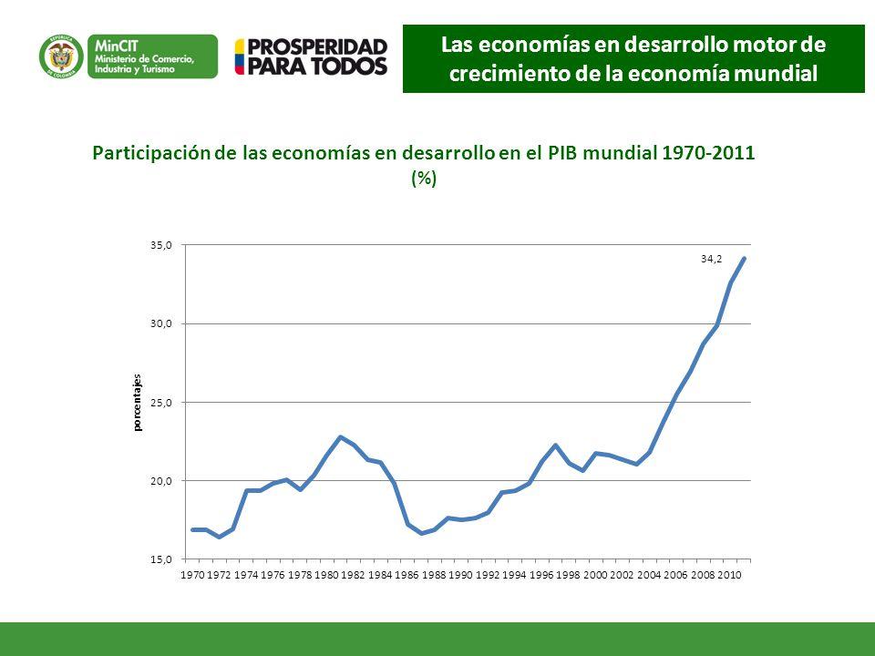 Las economías en desarrollo motor de crecimiento de la economía mundial Participación de las economías en desarrollo en el PIB mundial 1970-2011 (%)