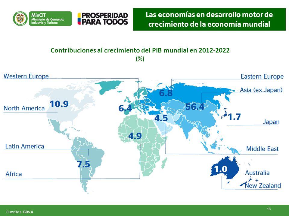 Contribuciones al crecimiento del PIB mundial en 2012-2022 (%) Fuentes: BBVA 13 Las economías en desarrollo motor de crecimiento de la economía mundia