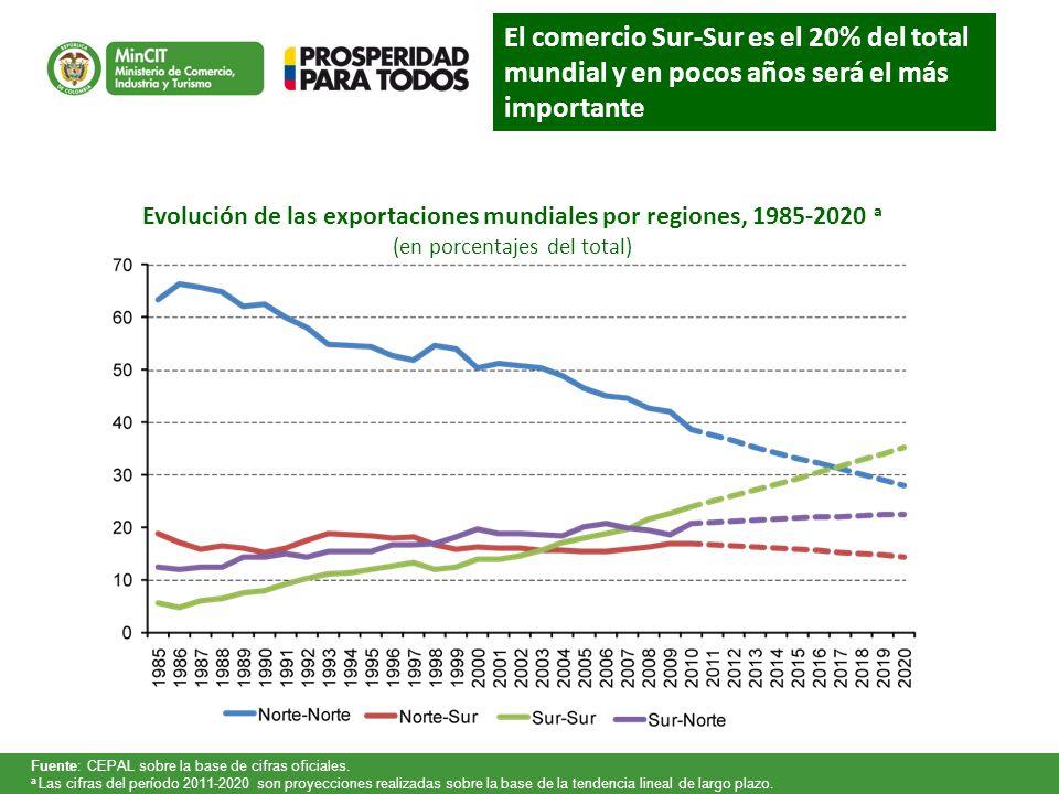 Evolución de las exportaciones mundiales por regiones, 1985-2020 a (en porcentajes del total) Fuente: CEPAL sobre la base de cifras oficiales. a Las c