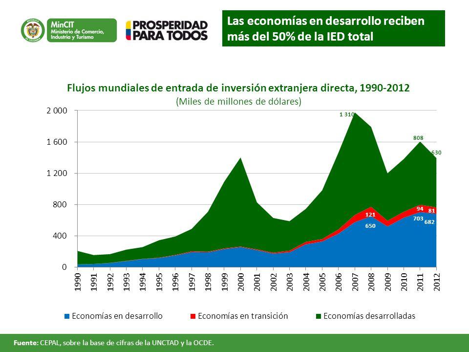 Flujos mundiales de entrada de inversión extranjera directa, 1990-2012 (Miles de millones de dólares) Las economías en desarrollo reciben más del 50% de la IED total Fuente: CEPAL, sobre la base de cifras de la UNCTAD y la OCDE.