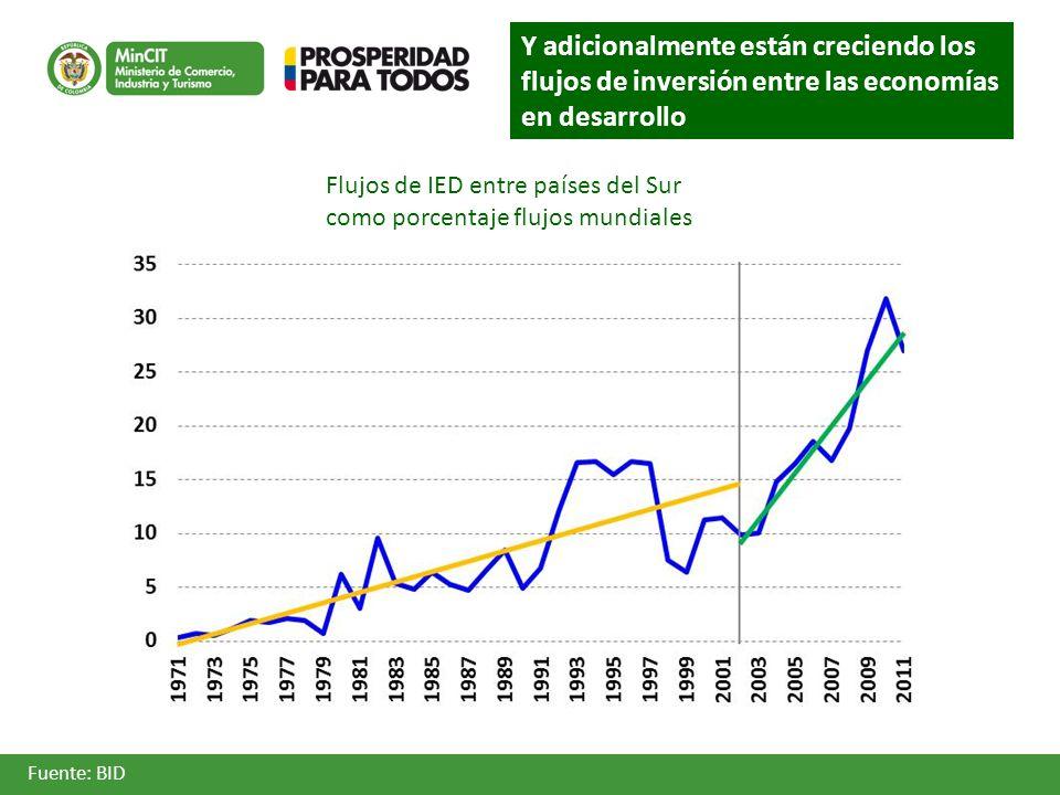 Flujos de IED entre países del Sur como porcentaje flujos mundiales Fuente: BID Y adicionalmente están creciendo los flujos de inversión entre las economías en desarrollo