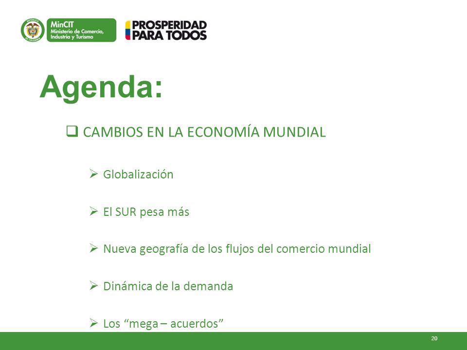 20 Agenda: CAMBIOS EN LA ECONOMÍA MUNDIAL Globalización El SUR pesa más Nueva geografía de los flujos del comercio mundial Dinámica de la demanda Los mega – acuerdos