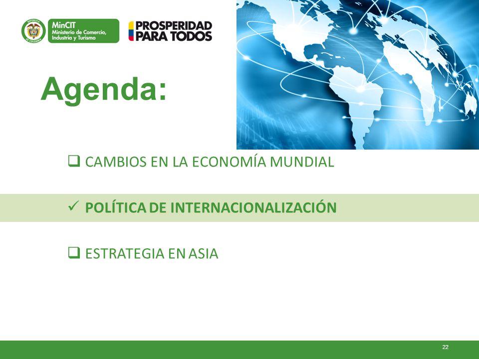 22 Agenda: CAMBIOS EN LA ECONOMÍA MUNDIAL POLÍTICA DE INTERNACIONALIZACIÓN ESTRATEGIA EN ASIA