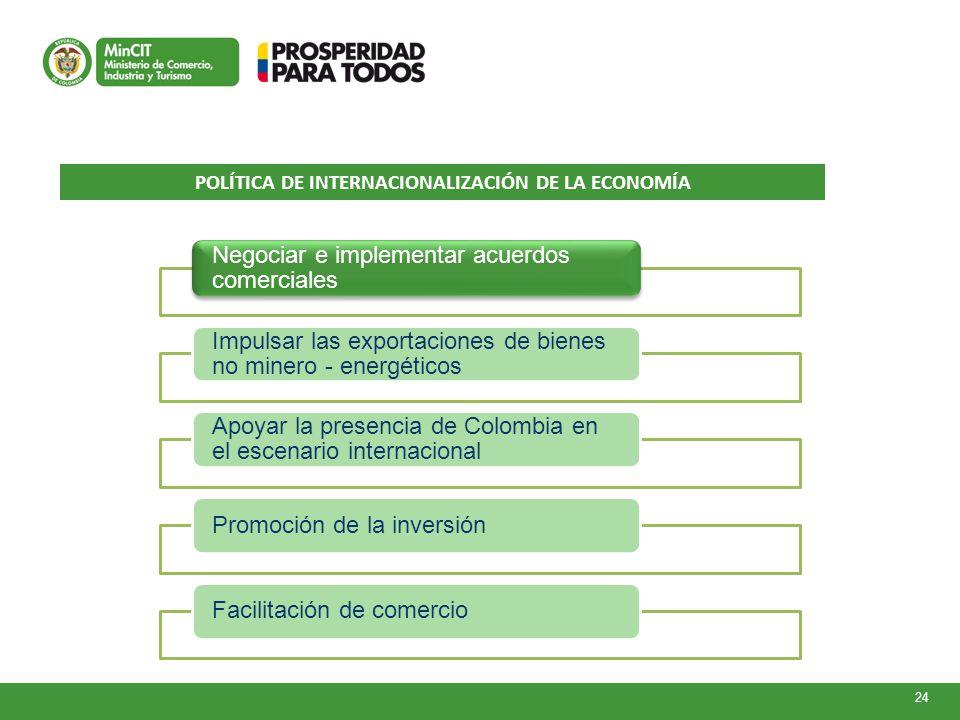 POLÍTICA DE INTERNACIONALIZACIÓN DE LA ECONOMÍA 24 Negociar e implementar acuerdos comerciales Impulsar las exportaciones de bienes no minero - energéticos Apoyar la presencia de Colombia en el escenario internacional Promoción de la inversiónFacilitación de comercio