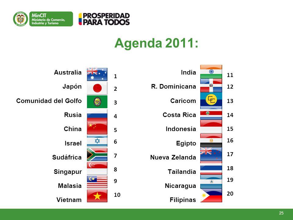 25 Agenda 2011: Australia Japón Comunidad del Golfo Rusia China Israel Sudáfrica Singapur Malasia Vietnam India R.
