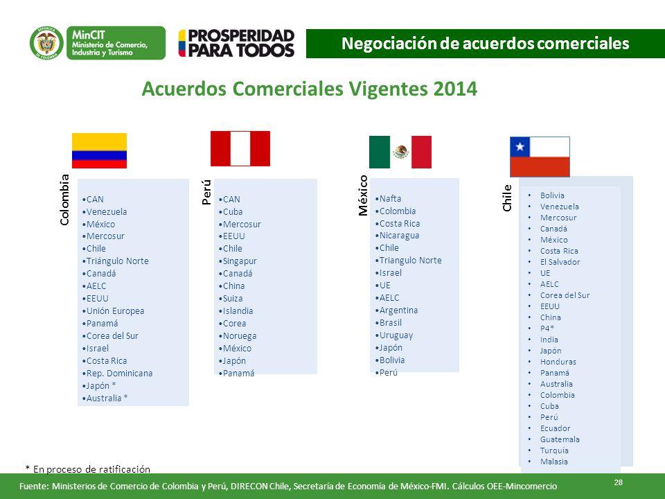 Fuente: Ministerios de Comercio de Colombia y Perú, DIRECON Chile, Secretaría de Economía de México-FMI.