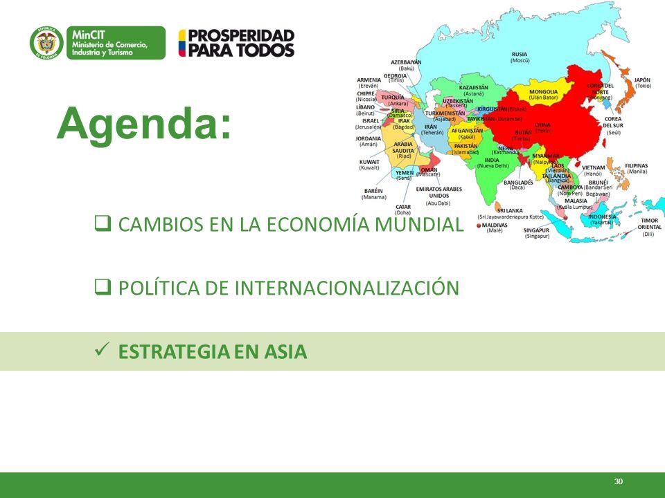30 Agenda: CAMBIOS EN LA ECONOMÍA MUNDIAL POLÍTICA DE INTERNACIONALIZACIÓN ESTRATEGIA EN ASIA