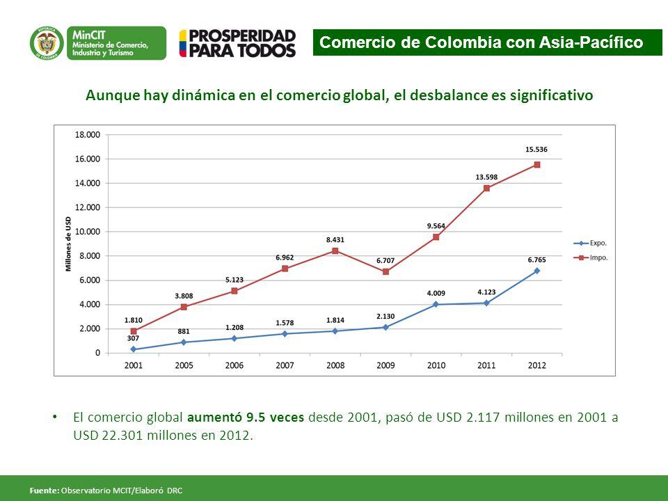 El comercio global aumentó 9.5 veces desde 2001, pasó de USD 2.117 millones en 2001 a USD 22.301 millones en 2012. Fuente: Observatorio MCIT/Elaboró D