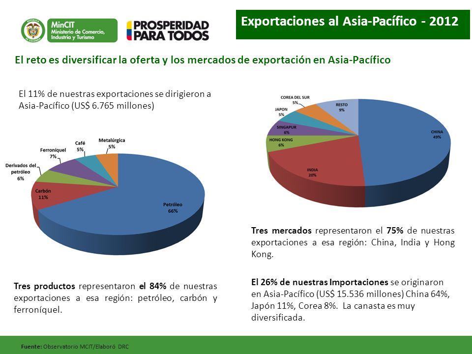 El 11% de nuestras exportaciones se dirigieron a Asia-Pacífico (US$ 6.765 millones) Tres productos representaron el 84% de nuestras exportaciones a esa región: petróleo, carbón y ferroníquel.