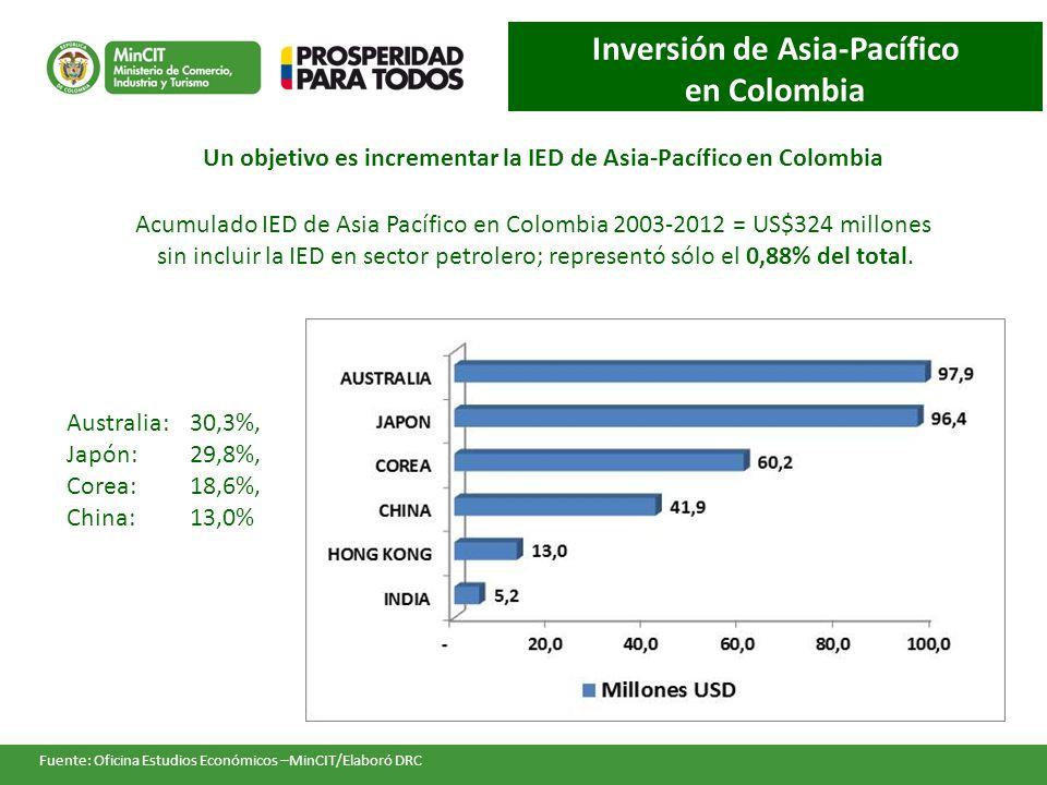 Inversión de Asia-Pacífico en Colombia Fuente: Oficina Estudios Económicos –MinCIT/Elaboró DRC Acumulado IED de Asia Pacífico en Colombia 2003-2012 = US$324 millones sin incluir la IED en sector petrolero; representó sólo el 0,88% del total.