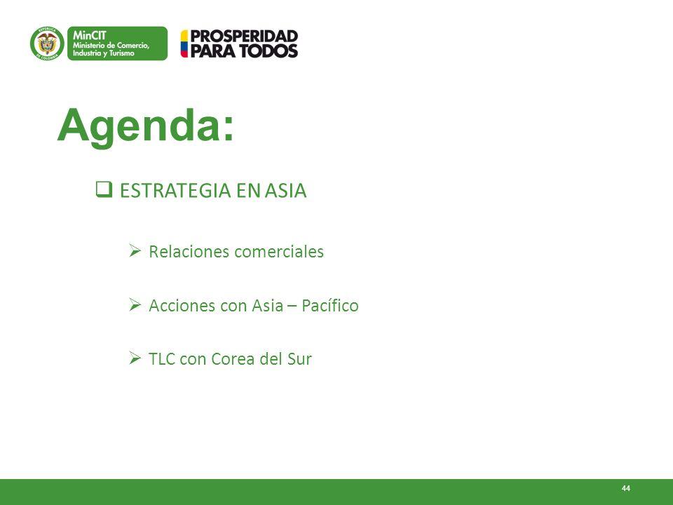 44 Agenda: ESTRATEGIA EN ASIA Relaciones comerciales Acciones con Asia – Pacífico TLC con Corea del Sur