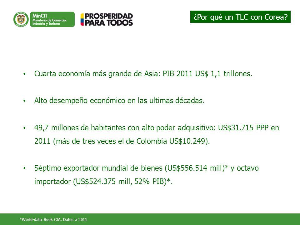 ¿Por qué un TLC con Corea? Cuarta economía más grande de Asia: PIB 2011 US$ 1,1 trillones. Alto desempeño económico en las ultimas décadas. 49,7 millo