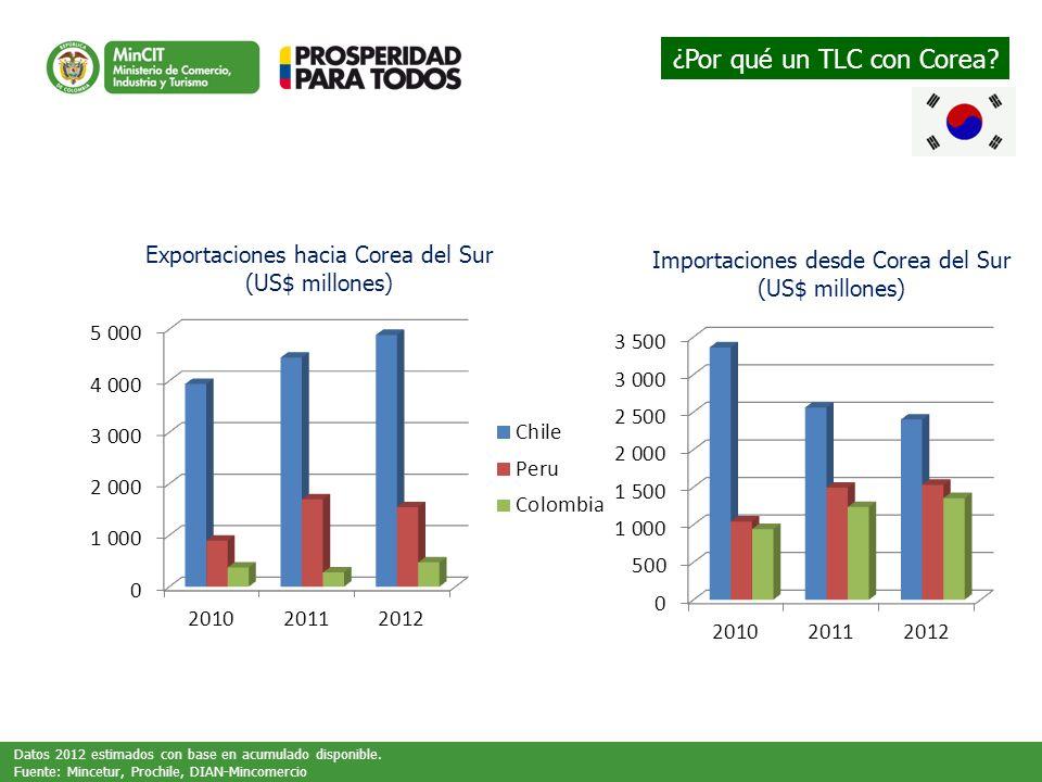 Exportaciones hacia Corea del Sur (US$ millones) Importaciones desde Corea del Sur (US$ millones) Datos 2012 estimados con base en acumulado disponible.