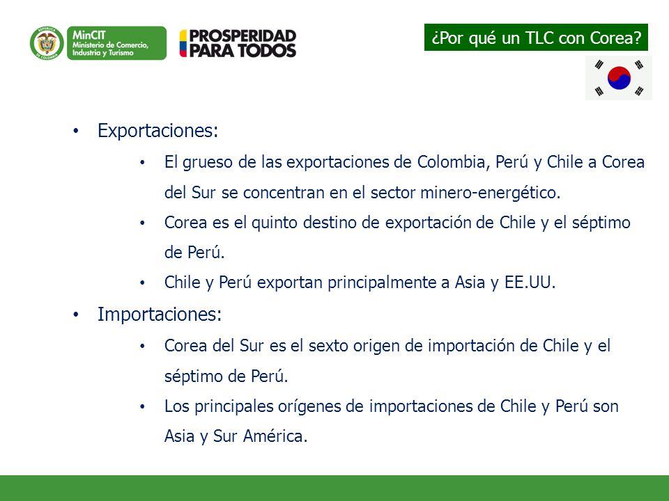 Exportaciones: El grueso de las exportaciones de Colombia, Perú y Chile a Corea del Sur se concentran en el sector minero-energético. Corea es el quin