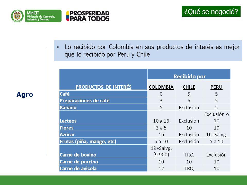 Lo recibido por Colombia en sus productos de interés es mejor que lo recibido por Perú y Chile PRODUCTOS DE INTERÉS Recibido por COLOMBIACHILEPERU Caf