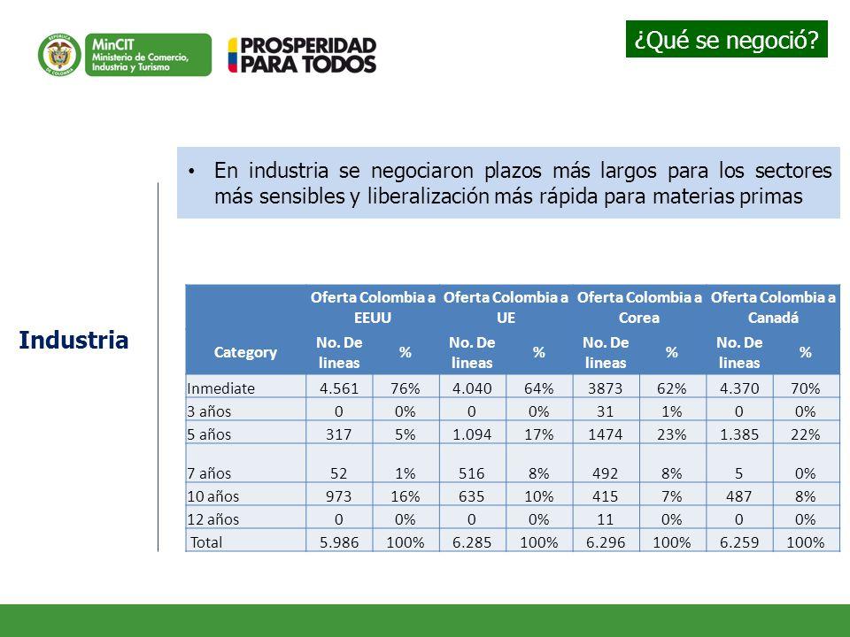 En industria se negociaron plazos más largos para los sectores más sensibles y liberalización más rápida para materias primas Industria Oferta Colombia a EEUU Oferta Colombia a UE Oferta Colombia a Corea Oferta Colombia a Canadá Category No.
