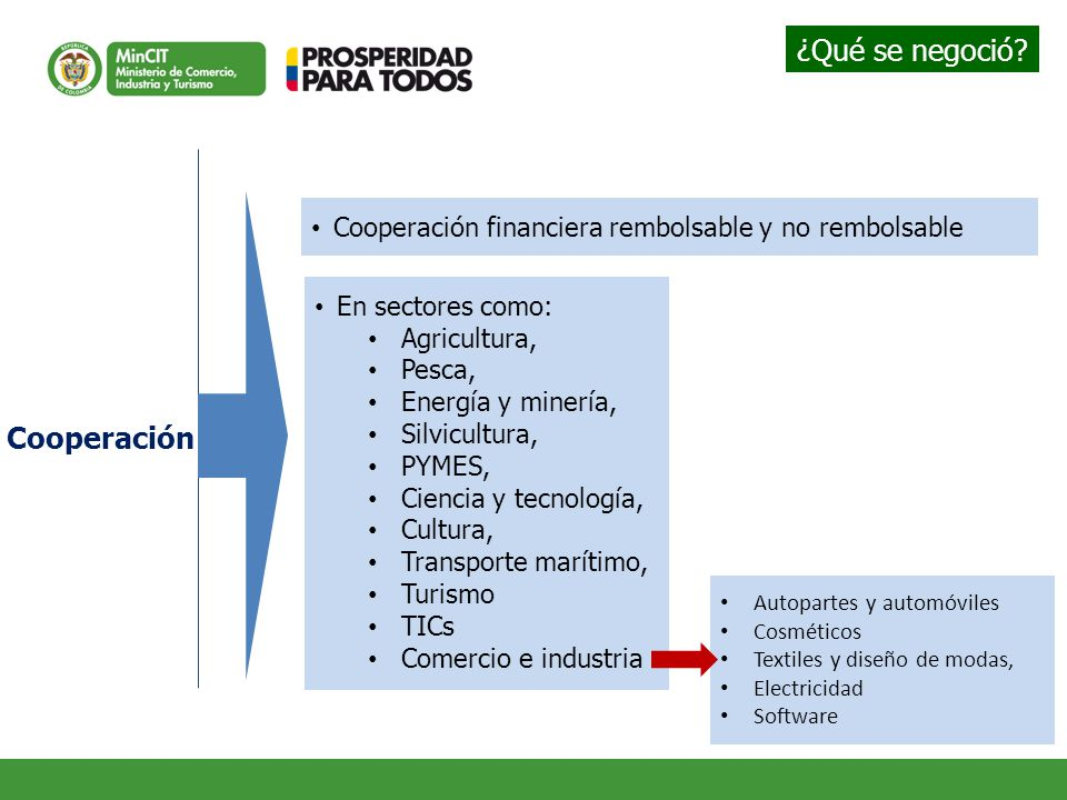 Cooperación Cooperación financiera rembolsable y no rembolsable En sectores como: Agricultura, Pesca, Energía y minería, Silvicultura, PYMES, Ciencia