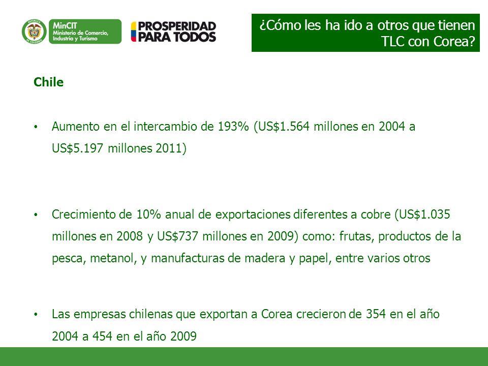 Chile Aumento en el intercambio de 193% (US$1.564 millones en 2004 a US$5.197 millones 2011) Crecimiento de 10% anual de exportaciones diferentes a cobre (US$1.035 millones en 2008 y US$737 millones en 2009) como: frutas, productos de la pesca, metanol, y manufacturas de madera y papel, entre varios otros Las empresas chilenas que exportan a Corea crecieron de 354 en el año 2004 a 454 en el año 2009 ¿Cómo les ha ido a otros que tienen TLC con Corea?
