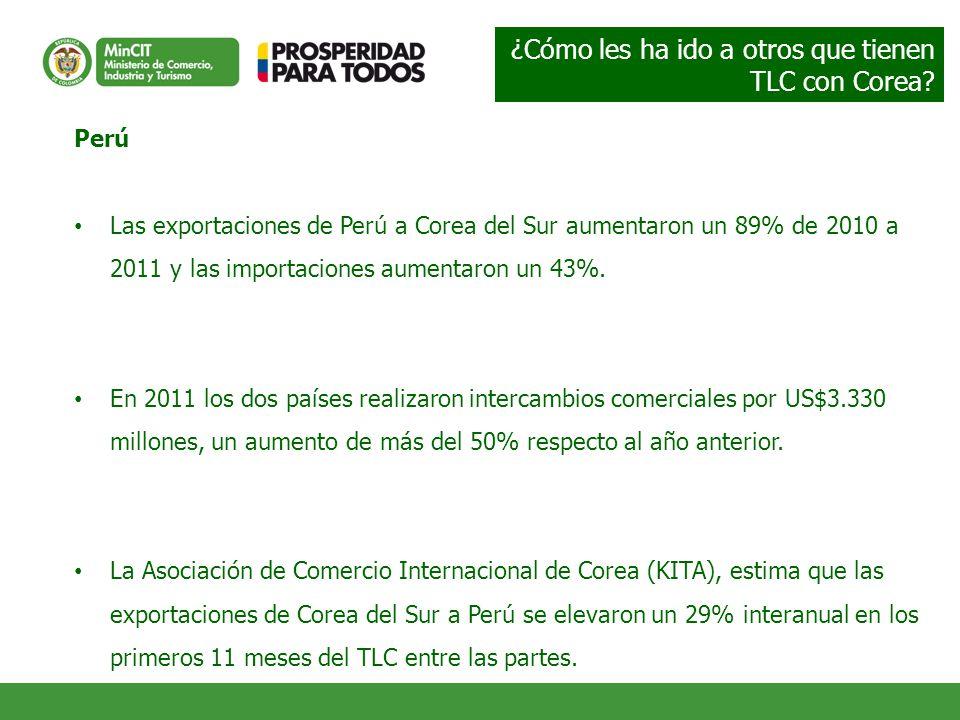 Perú Las exportaciones de Perú a Corea del Sur aumentaron un 89% de 2010 a 2011 y las importaciones aumentaron un 43%. En 2011 los dos países realizar