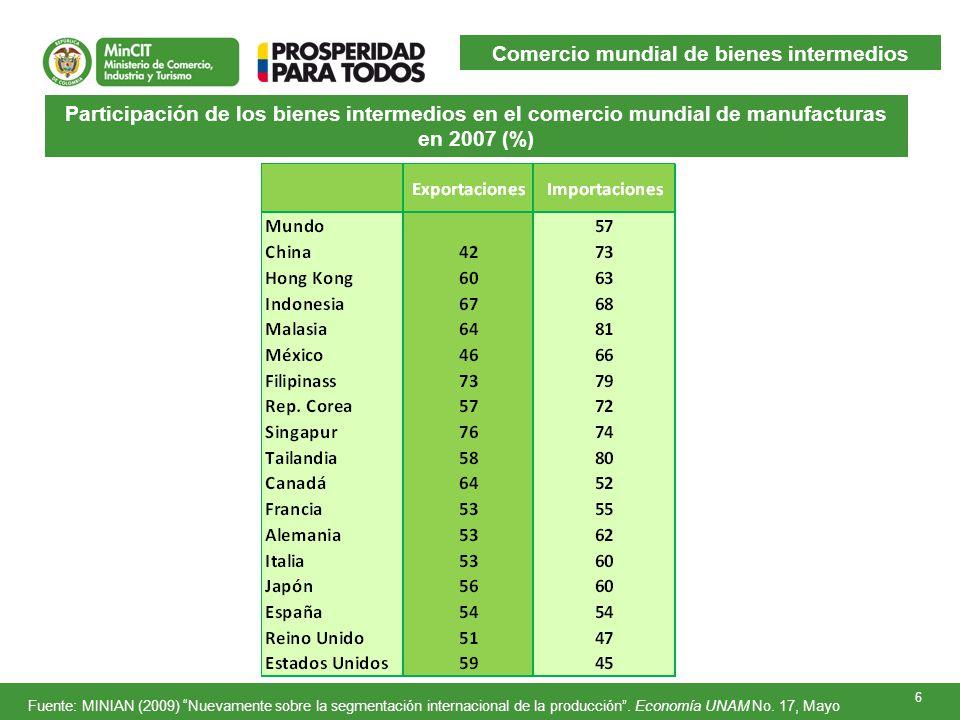 6 Participación de los bienes intermedios en el comercio mundial de manufacturas en 2007 (%) Fuente: MINIAN (2009) Nuevamente sobre la segmentación internacional de la producción.