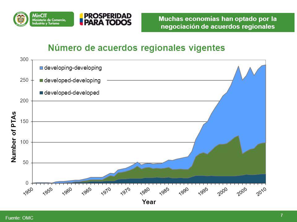 7 Fuente: OMC Muchas economías han optado por la negociación de acuerdos regionales Número de acuerdos regionales vigentes