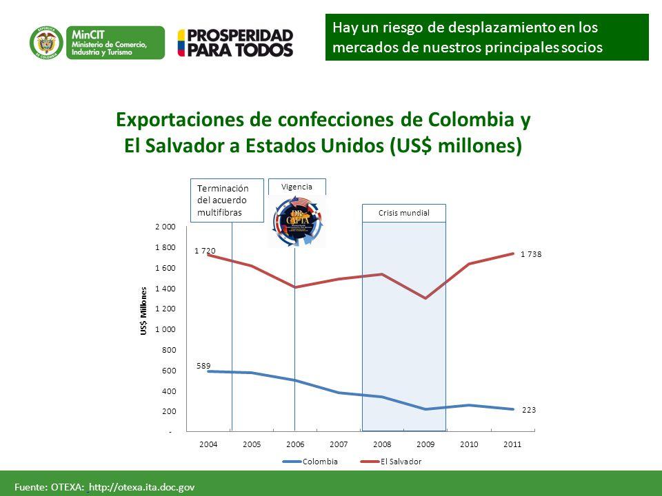 Terminación del acuerdo multifibras Vigencia Crisis mundial Fuente: OTEXA: http://otexa.ita.doc.gov Exportaciones de confecciones de Colombia y El Salvador a Estados Unidos (US$ millones) Hay un riesgo de desplazamiento en los mercados de nuestros principales socios