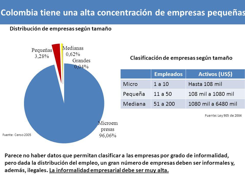 Distribución de empresas según tamaño Fuente: Censo 2005 Colombia tiene una alta concentración de empresas pequeñas Fuente: Ley 905 de 2004 EmpleadosA