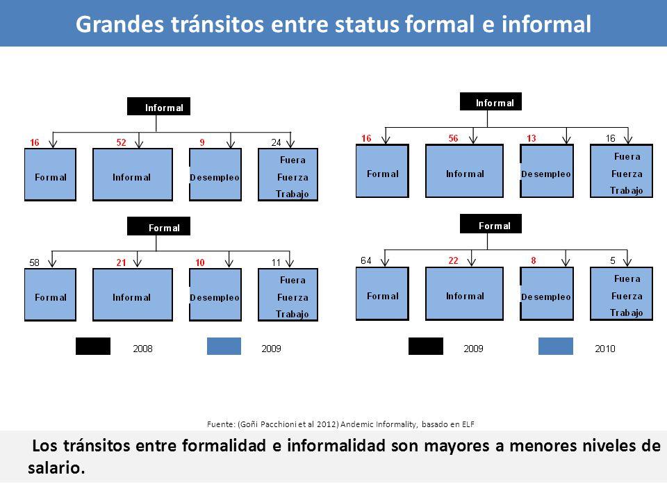 Los tránsitos entre formalidad e informalidad son mayores a menores niveles de salario. Grandes tránsitos entre status formal e informal Fuente: (Goñi