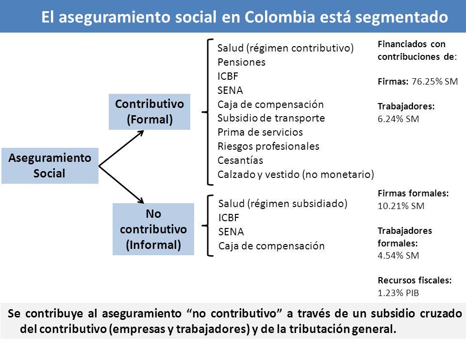 Aseguramiento Social El aseguramiento social en Colombia está segmentado Se contribuye al aseguramiento no contributivo a través de un subsidio cruzad