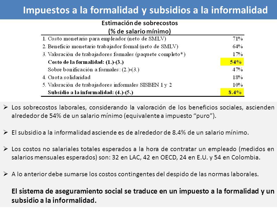Impuestos a la formalidad y subsidios a la informalidad Los sobrecostos laborales, considerando la valoración de los beneficios sociales, ascienden al