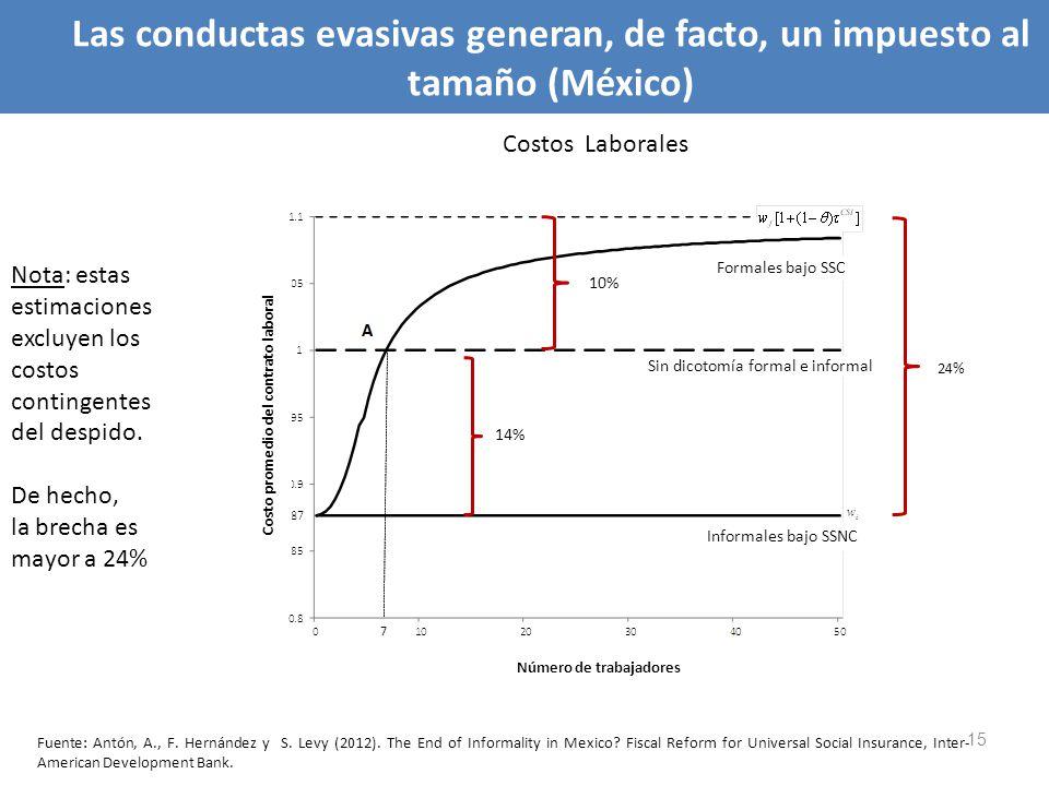 Esquemas de seguridad social contributivos (SSC) y no contributivos (SSNC) distorsionan el mercado de trabajo 15 Costos Laborales 24% Número de trabaj