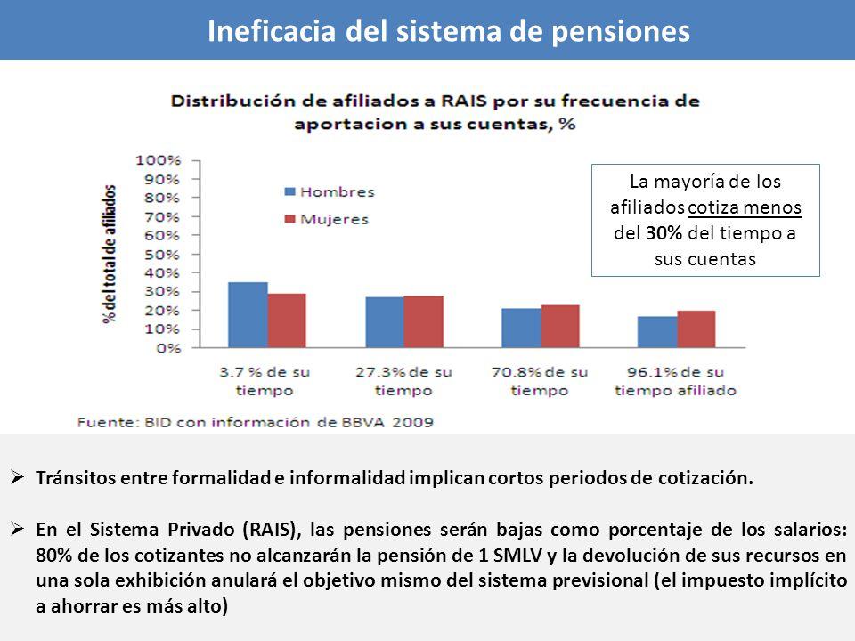 Ineficacia del sistema de pensiones La mayoría de los afiliados cotiza menos del 30% del tiempo a sus cuentas Tránsitos entre formalidad e informalida