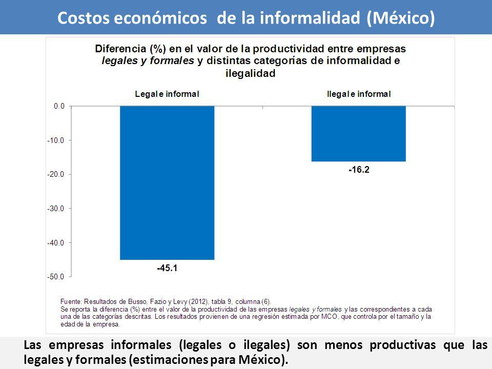 Las empresas informales (legales o ilegales) son menos productivas que las legales y formales (estimaciones para México). Costos económicos de la info