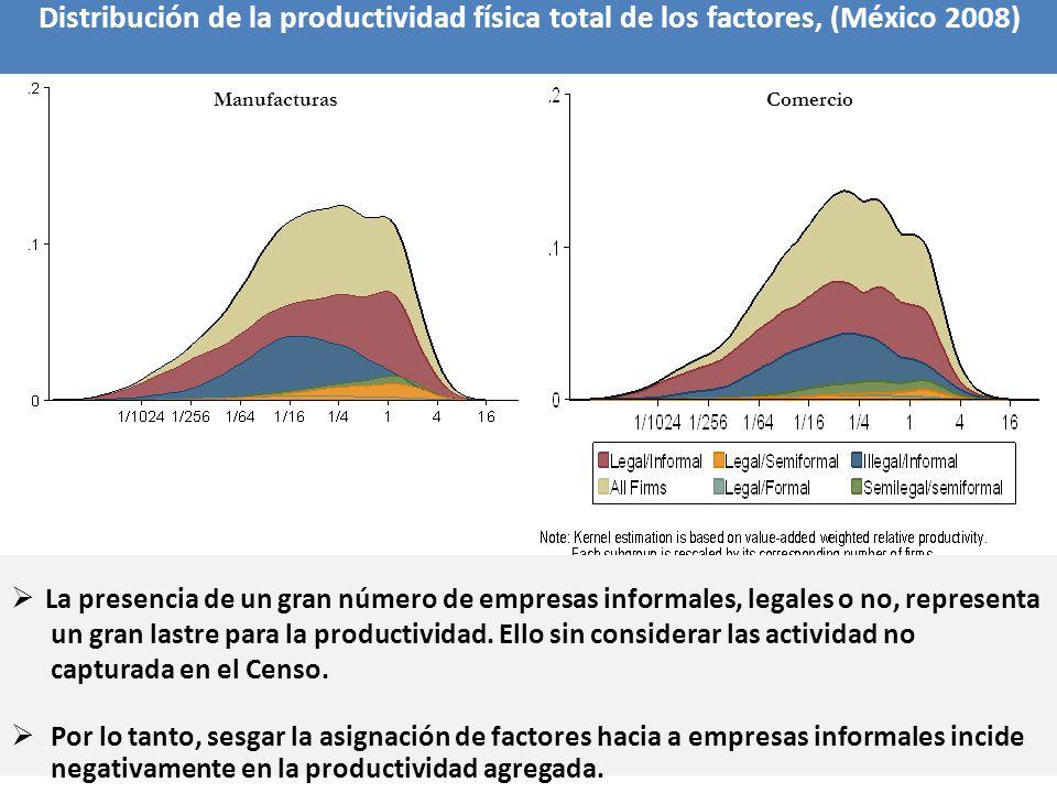 ManufacturasComercio La presencia de un gran número de empresas informales, legales o no, representa un gran lastre para la productividad. Ello sin co