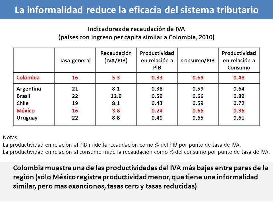 Indicadores de recaudación de IVA (países con ingreso per cápita similar a Colombia, 2010) Tasa general Recaudación (IVA/PIB) Productividad en relació