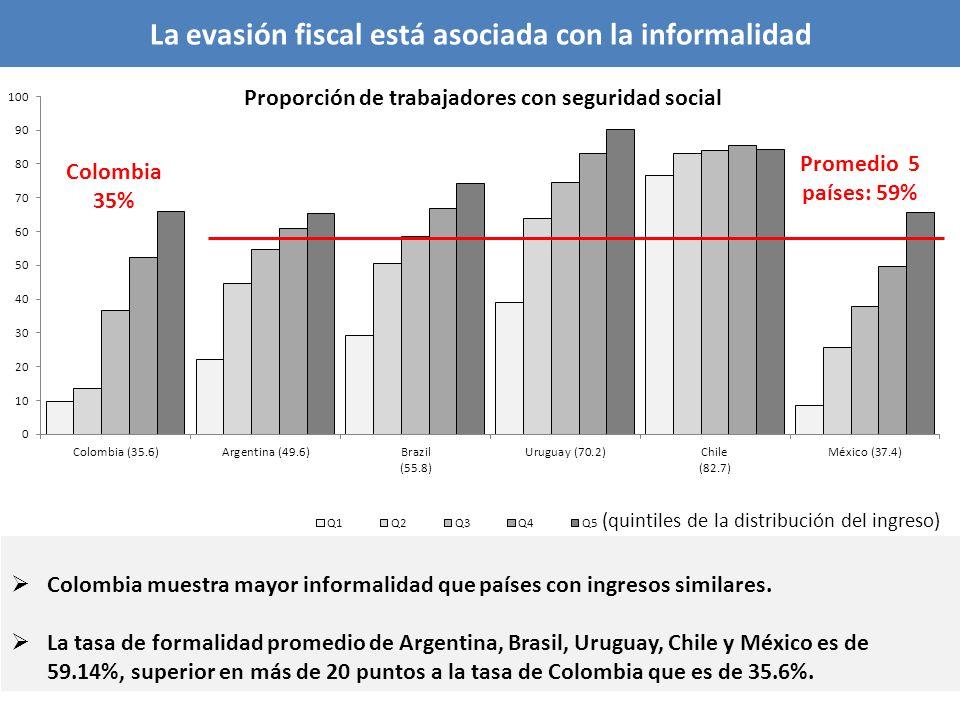 Colombia muestra mayor informalidad que países con ingresos similares. La tasa de formalidad promedio de Argentina, Brasil, Uruguay, Chile y México es