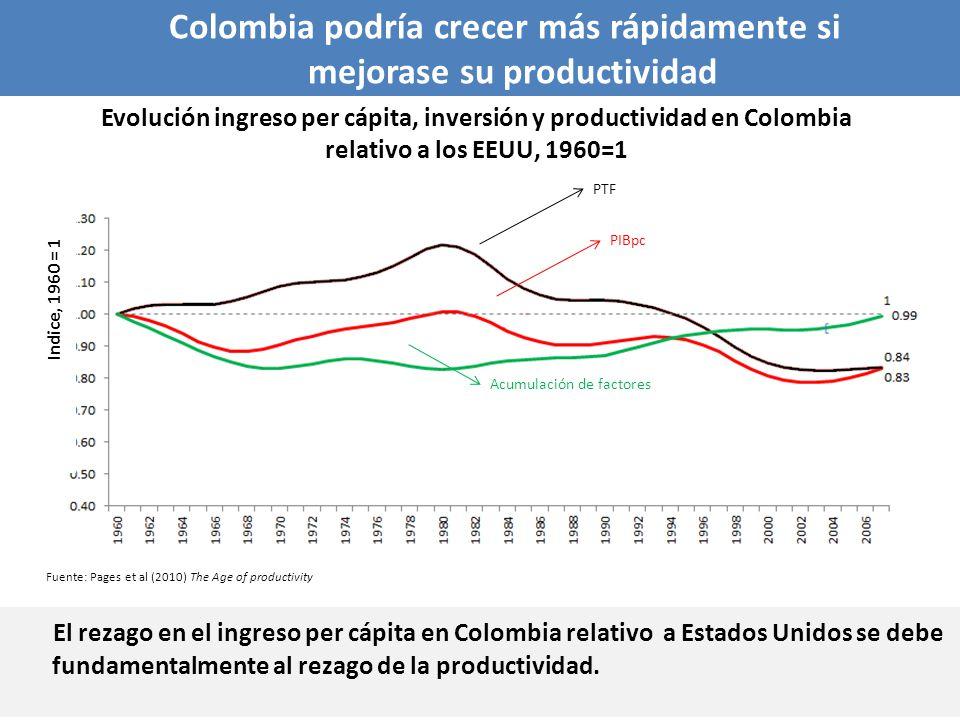 El rezago en el ingreso per cápita en Colombia relativo a Estados Unidos se debe fundamentalmente al rezago de la productividad. Evolución ingreso per